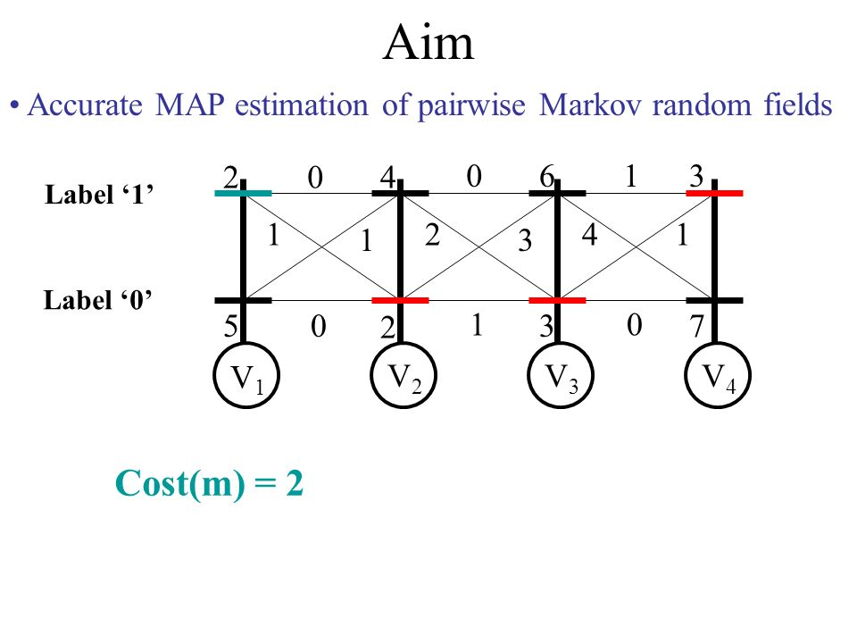 Aim Accurate MAP estimation of pairwise Markov random fields 2 5 4 2 6 3 3 7 0 1 1 0 0 2 3 1 1 41 0 V1V1 V2V2 V3V3 V4V4 Label 0 Label 1 Cost(m) = 2