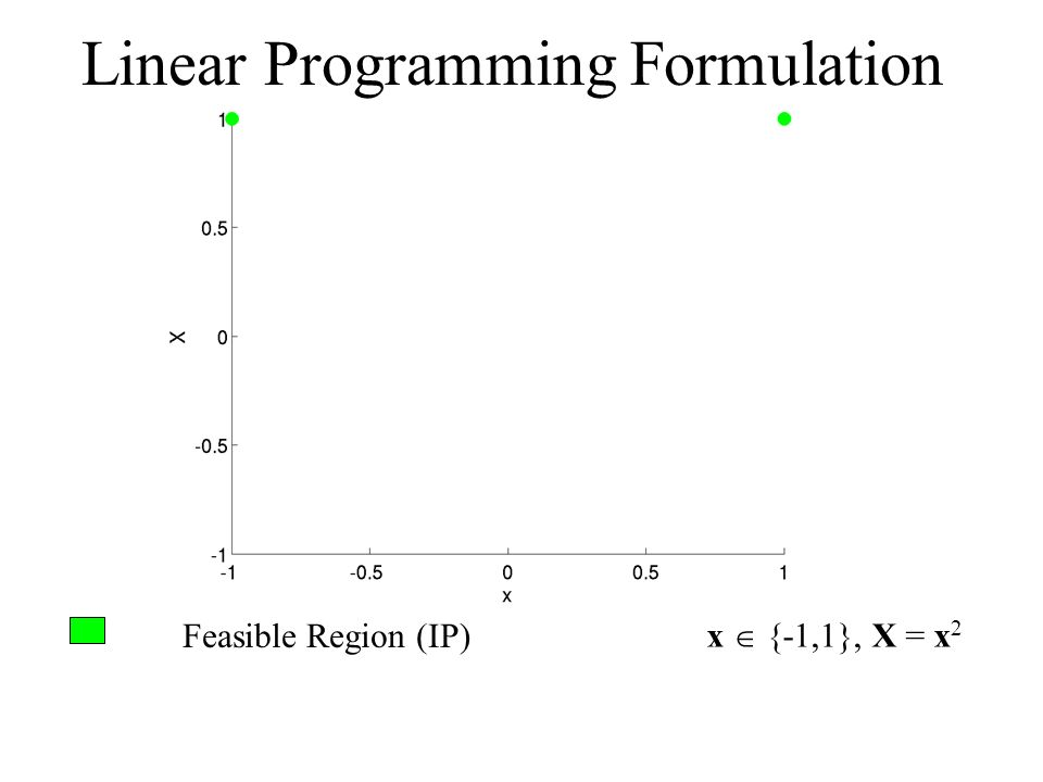 Feasible Region (IP) x {-1,1}, X = x 2 Linear Programming Formulation