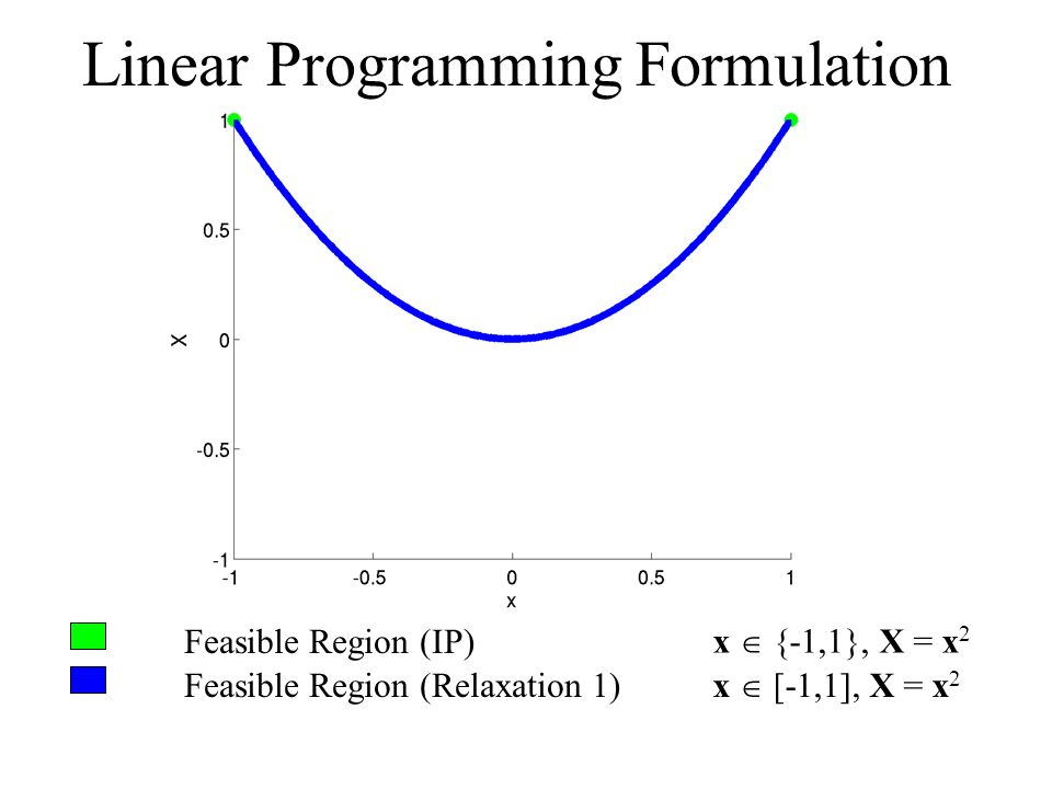 Feasible Region (IP) Feasible Region (Relaxation 1) x {-1,1}, X = x 2 x [-1,1], X = x 2 Linear Programming Formulation