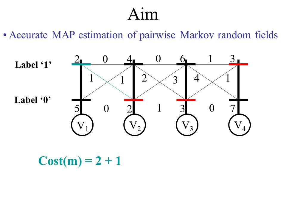 Aim Accurate MAP estimation of pairwise Markov random fields 2 5 4 2 6 3 3 7 0 1 1 0 0 2 3 1 1 41 0 V1V1 V2V2 V3V3 V4V4 Label 0 Label 1 Cost(m) = 2 + 1