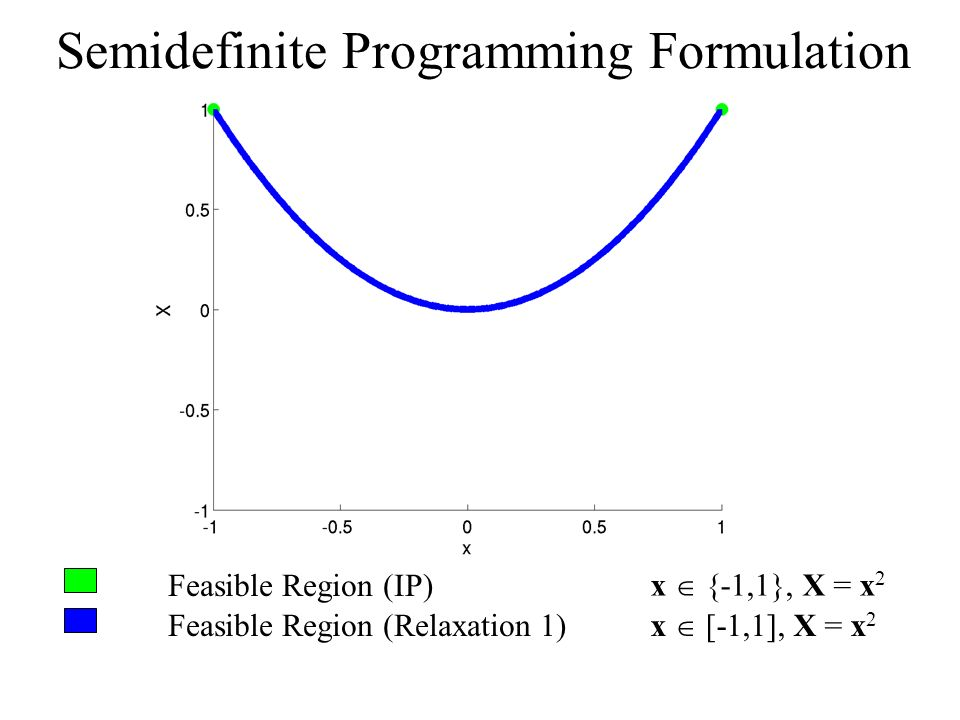 Feasible Region (IP) Feasible Region (Relaxation 1) x {-1,1}, X = x 2 x [-1,1], X = x 2 Semidefinite Programming Formulation