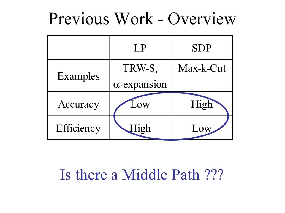 Previous Work - Overview LPSDP Examples TRW-S, -expansion Max-k-Cut AccuracyLowHigh EfficiencyHighLow Is there a Middle Path