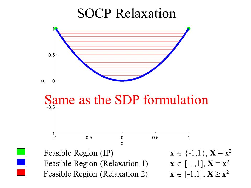 Feasible Region (IP) Feasible Region (Relaxation 1) Feasible Region (Relaxation 2) x {-1,1}, X = x 2 x [-1,1], X = x 2 x [-1,1], X x 2 SOCP Relaxation Same as the SDP formulation