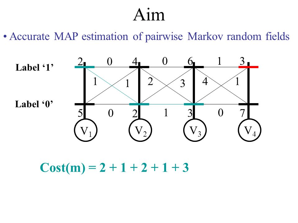 Aim Accurate MAP estimation of pairwise Markov random fields 2 5 4 2 6 3 3 7 0 1 1 0 0 2 3 1 1 41 0 V1V1 V2V2 V3V3 V4V4 Label 0 Label 1 Cost(m) = 2 + 1 + 2 + 1 + 3