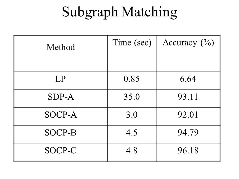 Subgraph Matching Method Time (sec)Accuracy (%) LP0.856.64 SDP-A35.093.11 SOCP-A3.092.01 SOCP-B4.594.79 SOCP-C4.896.18