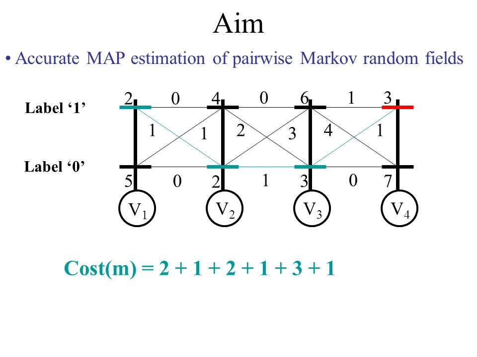 Aim Accurate MAP estimation of pairwise Markov random fields 2 5 4 2 6 3 3 7 0 1 1 0 0 2 3 1 1 41 0 V1V1 V2V2 V3V3 V4V4 Label 0 Label 1 Cost(m) = 2 + 1 + 2 + 1 + 3 + 1