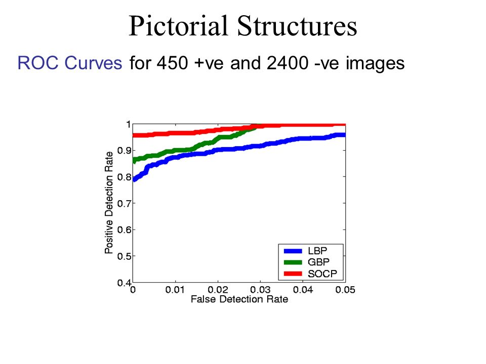 Pictorial Structures ROC Curves for 450 +ve and 2400 -ve images