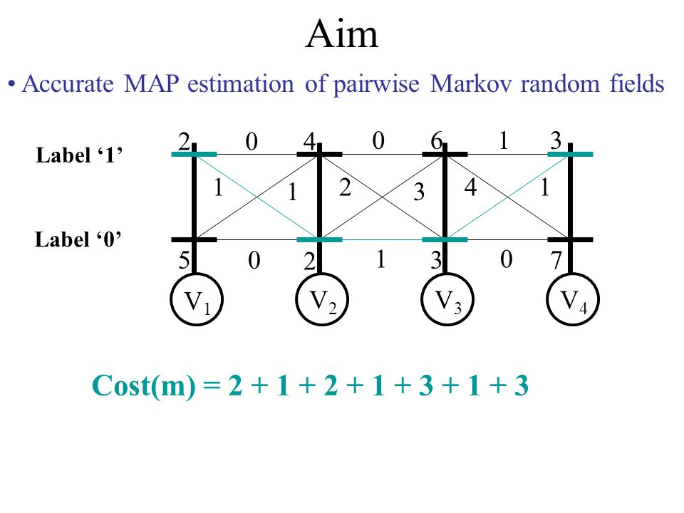 Aim Accurate MAP estimation of pairwise Markov random fields 2 5 4 2 6 3 3 7 0 1 1 0 0 2 3 1 1 41 0 V1V1 V2V2 V3V3 V4V4 Label 0 Label 1 Cost(m) = 2 + 1 + 2 + 1 + 3 + 1 + 3