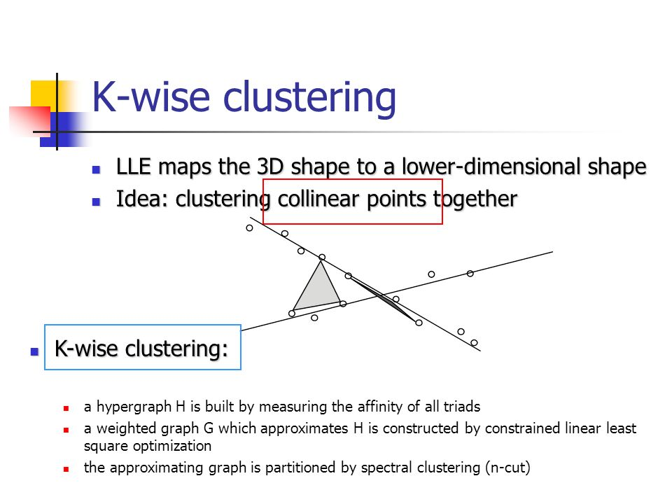 K-wise clustering LLE maps the 3D shape to a lower-dimensional shape LLE maps the 3D shape to a lower-dimensional shape Idea: clustering collinear points together Idea: clustering collinear points together K-wise clustering: K-wise clustering: a hypergraph H is built by measuring the affinity of all triads a weighted graph G which approximates H is constructed by constrained linear least square optimization the approximating graph is partitioned by spectral clustering (n-cut)