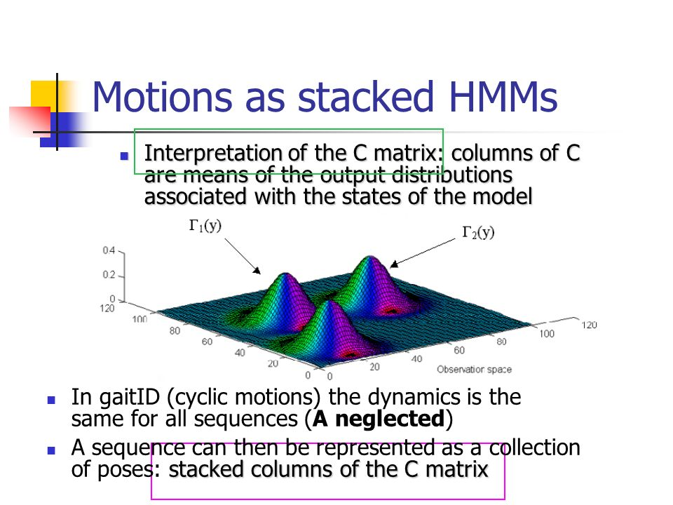 Motions as stacked HMMs Interpretation of the C matrix: columns of C are means of the output distributions associated with the states of the model Interpretation of the C matrix: columns of C are means of the output distributions associated with the states of the model In gaitID (cyclic motions) the dynamics is the same for all sequences (A neglected) stacked columns of the C matrix A sequence can then be represented as a collection of poses: stacked columns of the C matrix