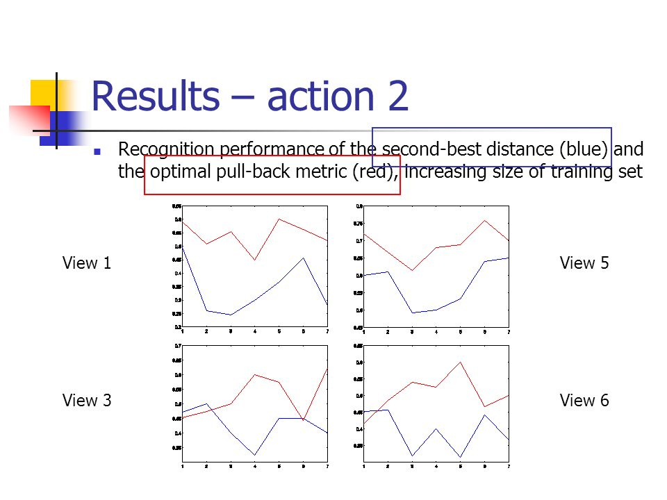 Results – action 2 Recognition performance of the second-best distance (blue) and the optimal pull-back metric (red), increasing size of training set View 1View 5 View 3View 6