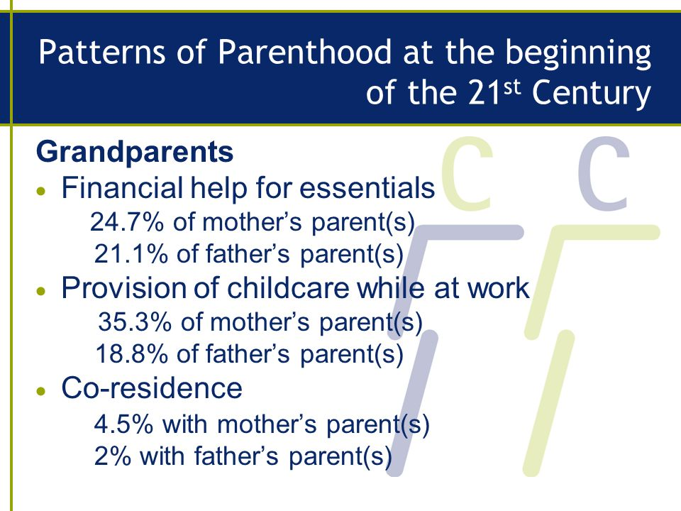 Patterns of Parenthood at the beginning of the 21 st Century Grandparents Financial help for essentials 24.7% of mothers parent(s) 21.1% of fathers parent(s) Provision of childcare while at work 35.3% of mothers parent(s) 18.8% of fathers parent(s) Co-residence 4.5% with mothers parent(s) 2% with fathers parent(s)