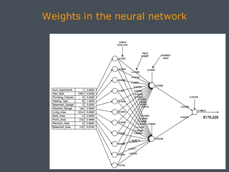 Weights in the neural network