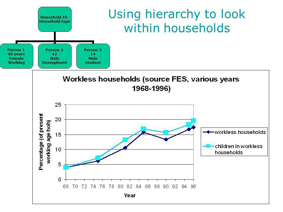 Using hierarchy to look within households Household ID Household type Person 1 40 years Female Working Person 2 42 Male Unemployed Person 3 14 Male Student