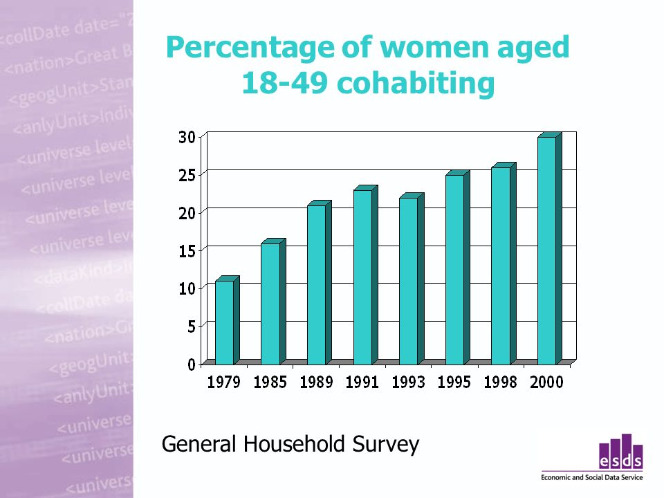 Percentage of women aged cohabiting General Household Survey