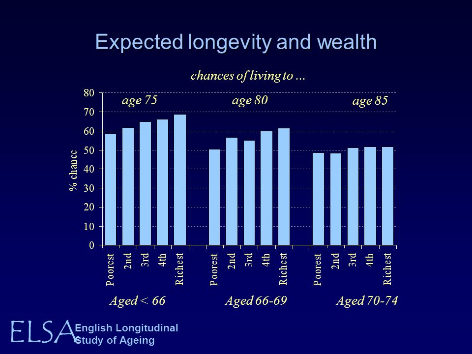 ELSA English Longitudinal Study of Ageing Expected longevity and wealth Aged < 66Aged 66-69 Aged 70-74 chances of living to...