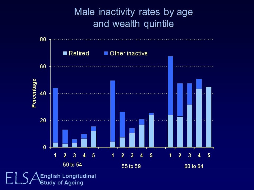 ELSA English Longitudinal Study of Ageing Male inactivity rates by age and wealth quintile