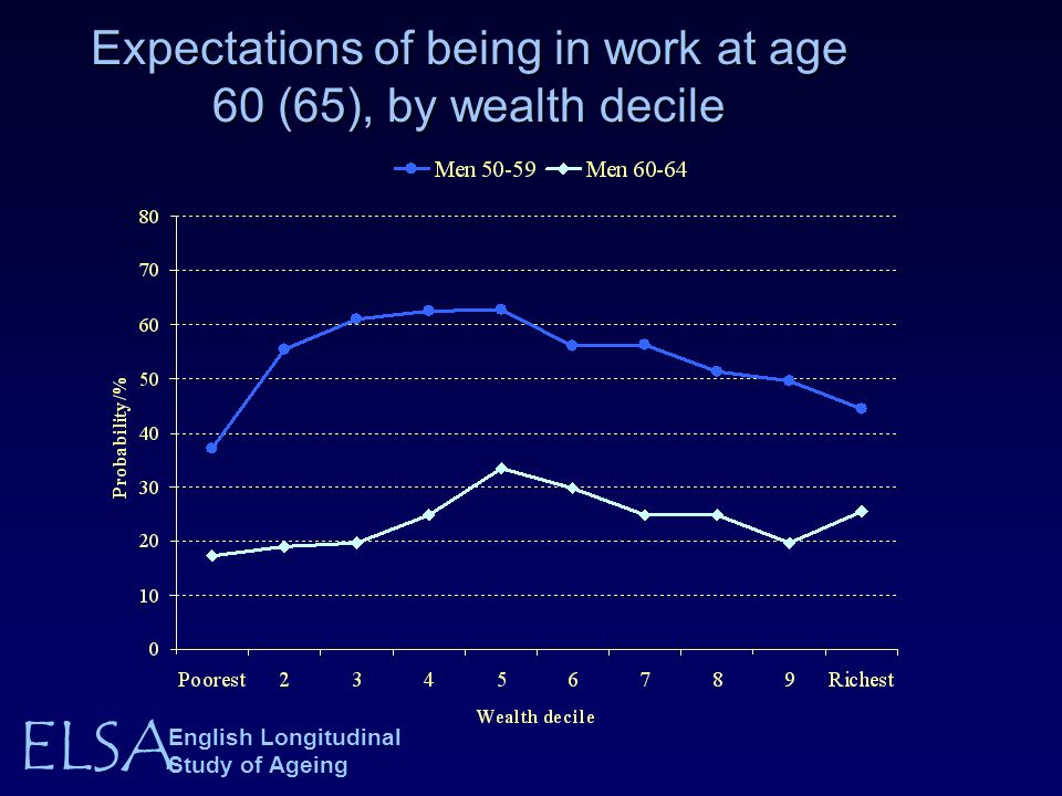 ELSA English Longitudinal Study of Ageing Expectations of being in work at age 60 (65), by wealth decile