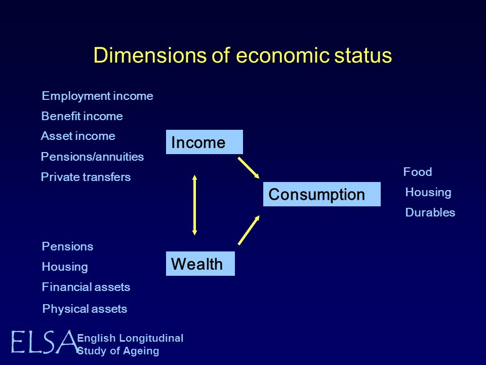 ELSA English Longitudinal Study of Ageing Dimensions of economic status Food Housing Durables Income Wealth Consumption Employment income Benefit income Asset income Pensions/annuities Private transfers Pensions Housing Financial assets Physical assets