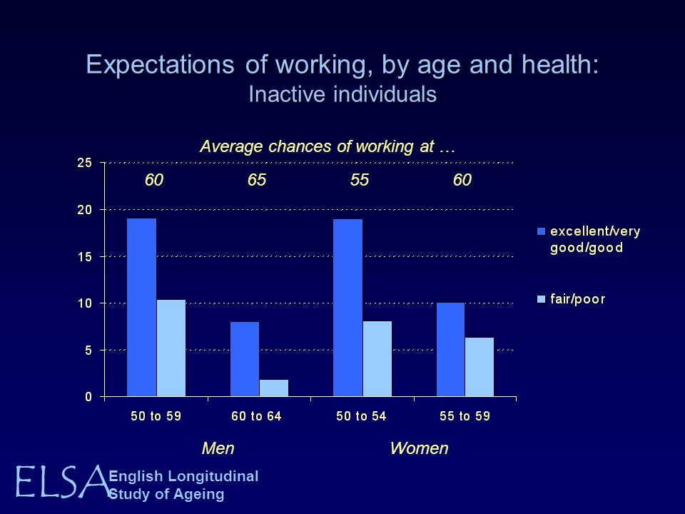 ELSA English Longitudinal Study of Ageing Expectations of working, by age and health: Inactive individuals MenWomen Average chances of working at … 60655560