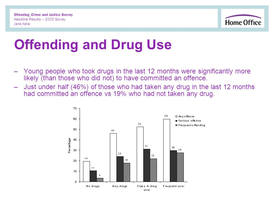 Offending Crime and Justice Survey Headline Results – 2005 Survey Jane Ashe Offending and Drug Use –Young people who took drugs in the last 12 months were significantly more likely (than those who did not) to have committed an offence.