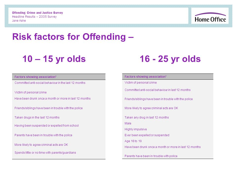 Offending Crime and Justice Survey Headline Results – 2005 Survey Jane Ashe Risk factors for Offending – 10 – 15 yr olds 16 - 25 yr olds Factors showing association 1 Committed anti-social behaviour in the last 12 months Victim of personal crime Have been drunk once a month or more in last 12 months Friends/siblings have been in trouble with the police Taken drugs in the last 12 months Having been suspended or expelled from school Parents have been in trouble with the police More likely to agree criminal acts are OK Spends little or no time with parents/guardians Factors showing association 1 Victim of personal crime Committed anti-social behaviour in last 12 months Friends/siblings have been in trouble with the police More likely to agree criminal acts are OK Taken any drug in last 12 months Male Highly impulsive Ever been expelled or suspended Age 16 to 19 Have been drunk once a month or more in last 12 months Parents have been in trouble with police