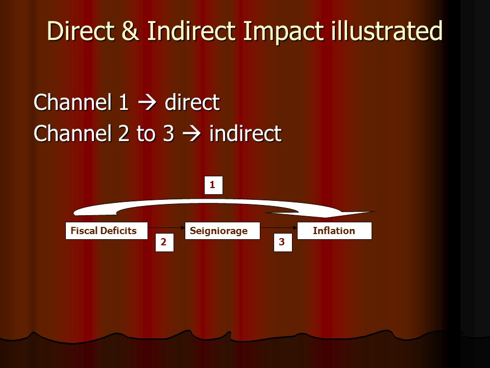 Channel 1 direct Channel 2 to 3 indirect 32 Fiscal DeficitsInflationSeigniorage Direct & Indirect Impact illustrated 1