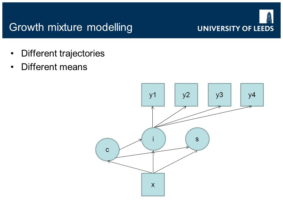 Growth mixture modelling Different trajectories Different means c y1y2y3y4 x is