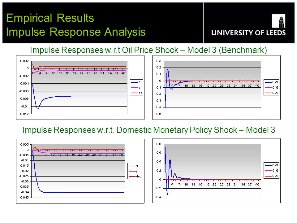 Empirical Results Impulse Response Analysis Impulse Responses w.r.t Oil Price Shock – Model 3 (Benchmark) Impulse Responses w.r.t.