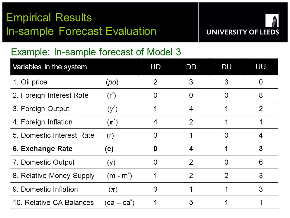 Empirical Results In-sample Forecast Evaluation Variables in the systemUDDDDUUU 1.