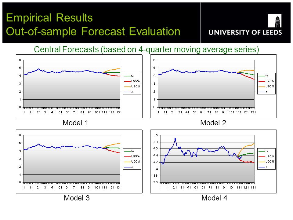 Empirical Results Out-of-sample Forecast Evaluation Central Forecasts (based on 4-quarter moving average series) Model 1 Model 2 Model 3 Model 4