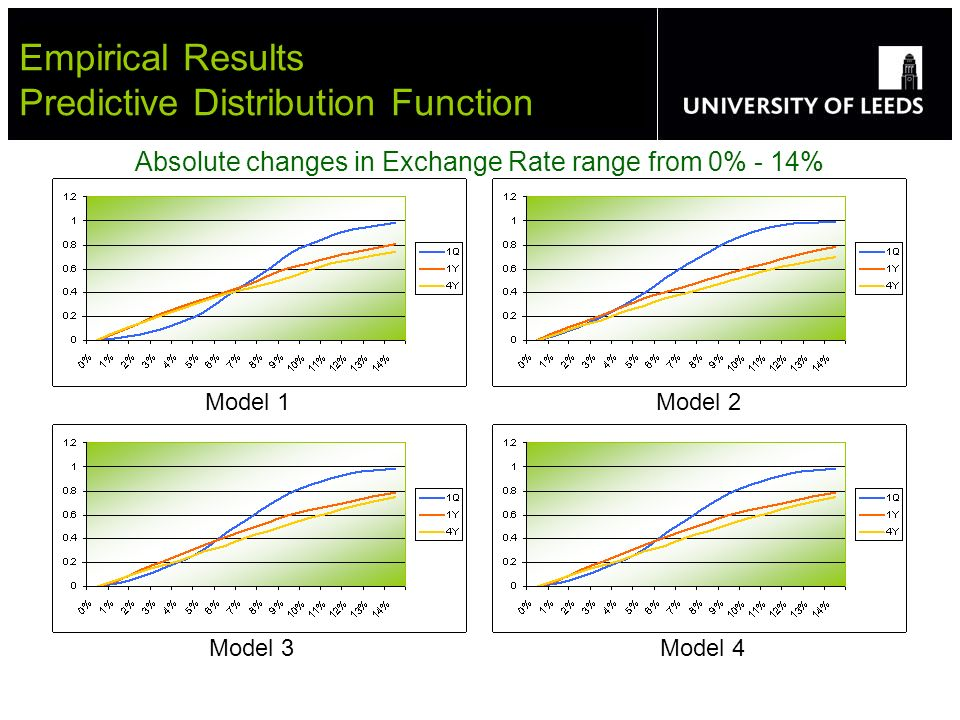 Empirical Results Predictive Distribution Function Absolute changes in Exchange Rate range from 0% - 14% Model 1 Model 2 Model 3 Model 4