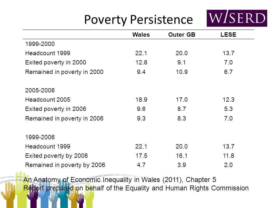 Poverty Persistence WalesOuter GBLESE 1999-2000 Headcount 199922.120.013.7 Exited poverty in 200012.89.17.0 Remained in poverty in 20009.410.96.7 2005-2006 Headcount 200518.917.012.3 Exited poverty in 20069.68.75.3 Remained in poverty in 20069.38.37.0 1999-2006 Headcount 199922.120.013.7 Exited poverty by 200617.516.111.8 Remained in poverty by 20064.73.92.0 An Anatomy of Economic Inequality in Wales (2011), Chapter 5 Report prepared on behalf of the Equality and Human Rights Commission