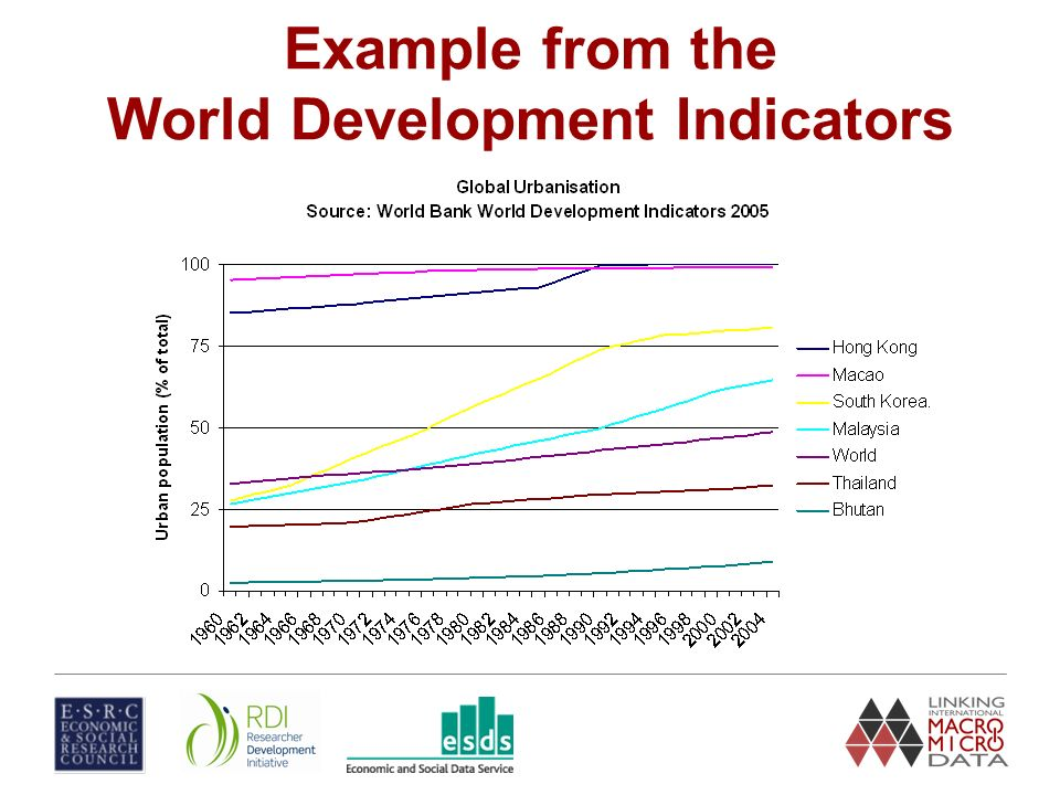 Example from the World Development Indicators