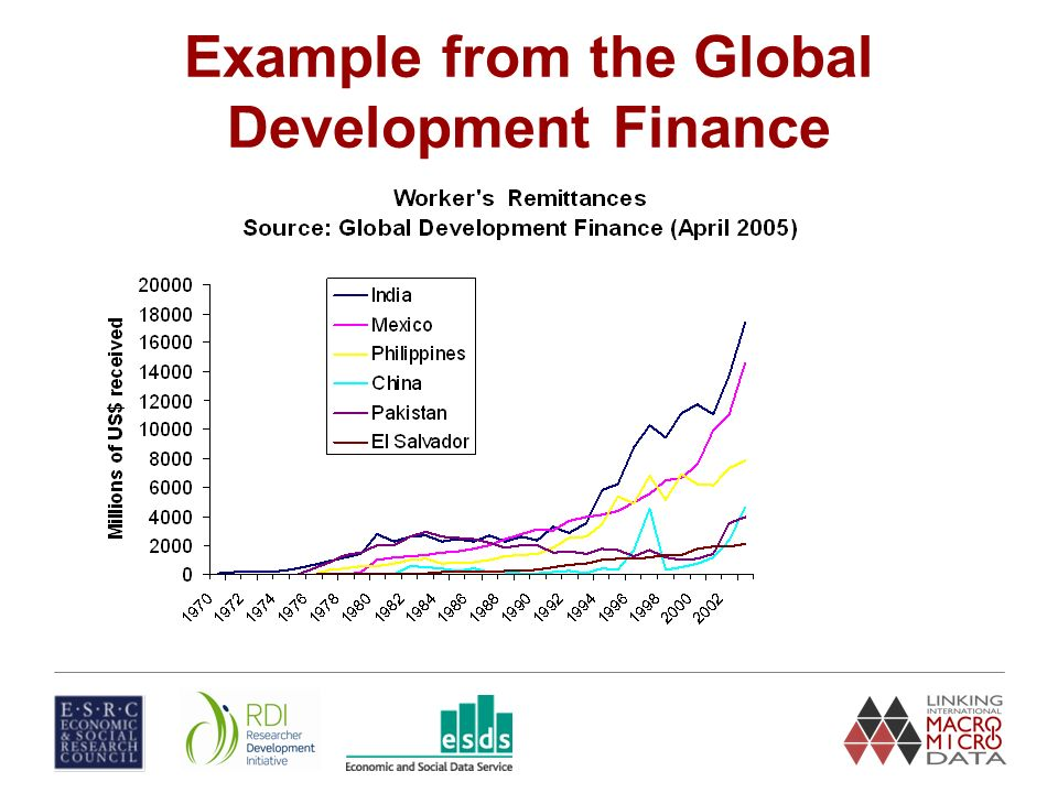 Example from the Global Development Finance