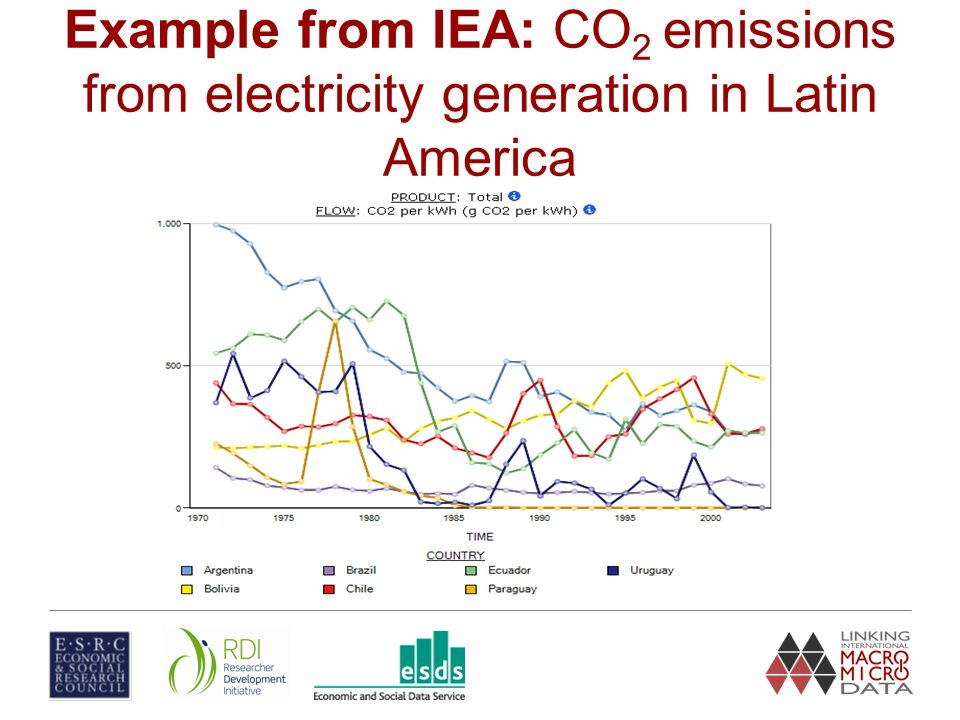 Example from IEA: CO 2 emissions from electricity generation in Latin America