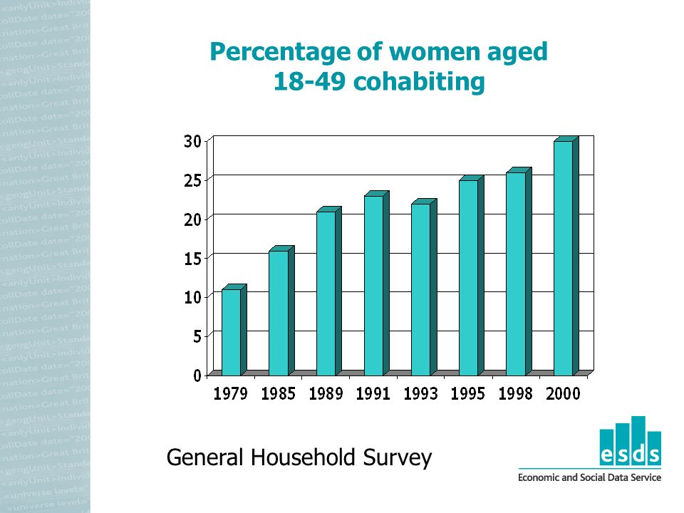 Percentage of women aged 18-49 cohabiting General Household Survey