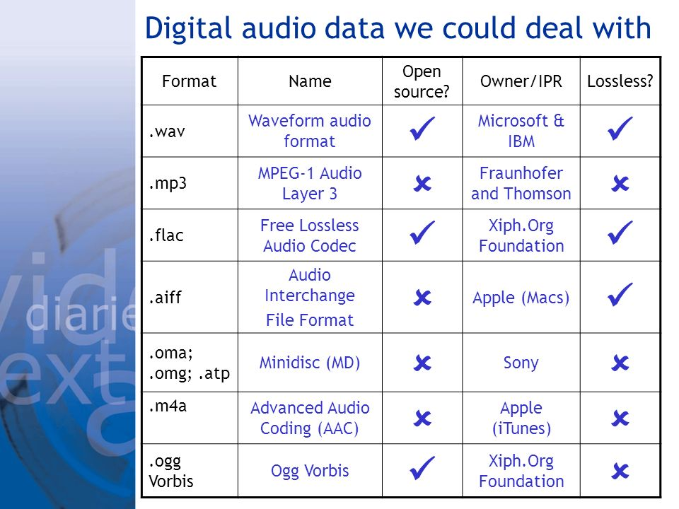Digital audio data we could deal with FormatName Open source.