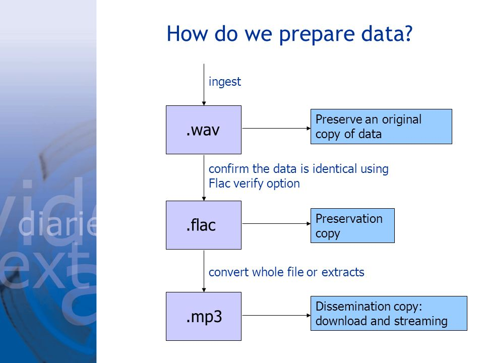 How do we prepare data .wav.flac.mp3 ingest Preserve an original copy of data Preservation copy confirm the data is identical using Flac verify option convert whole file or extracts Dissemination copy: download and streaming