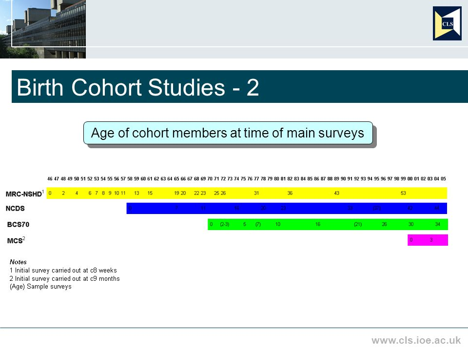 www.cls.ioe.ac.uk Birth Cohort Studies - 2 Age of cohort members at time of main surveys