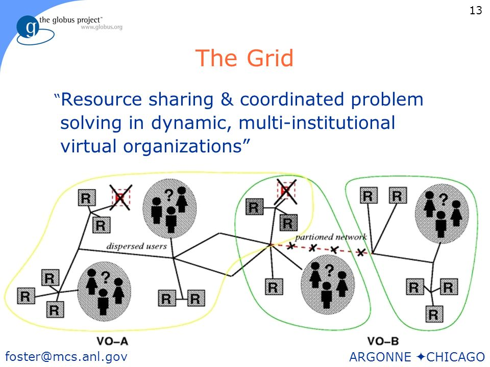 13 foster@mcs.anl.gov ARGONNE CHICAGO The Grid Resource sharing & coordinated problem solving in dynamic, multi-institutional virtual organizations