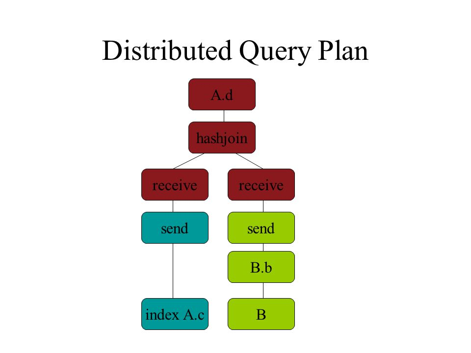 Distributed Query Plan A.d hashjoin B.b index A.cB receive send