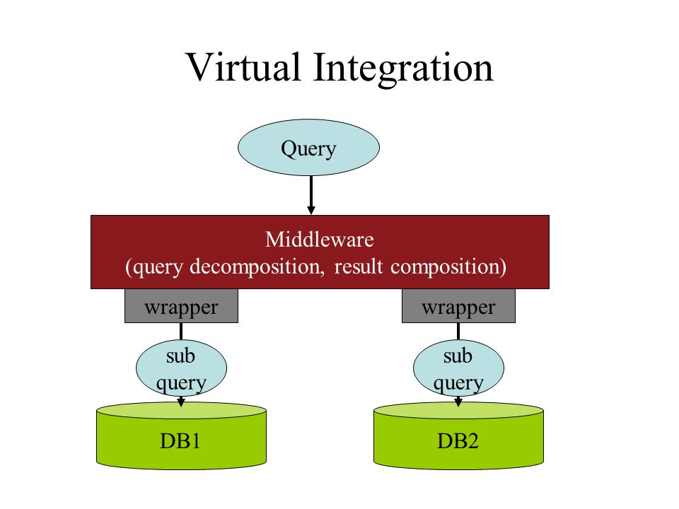 Virtual Integration Query Middleware (query decomposition, result composition) DB1DB2 wrapper sub query wrapper sub query