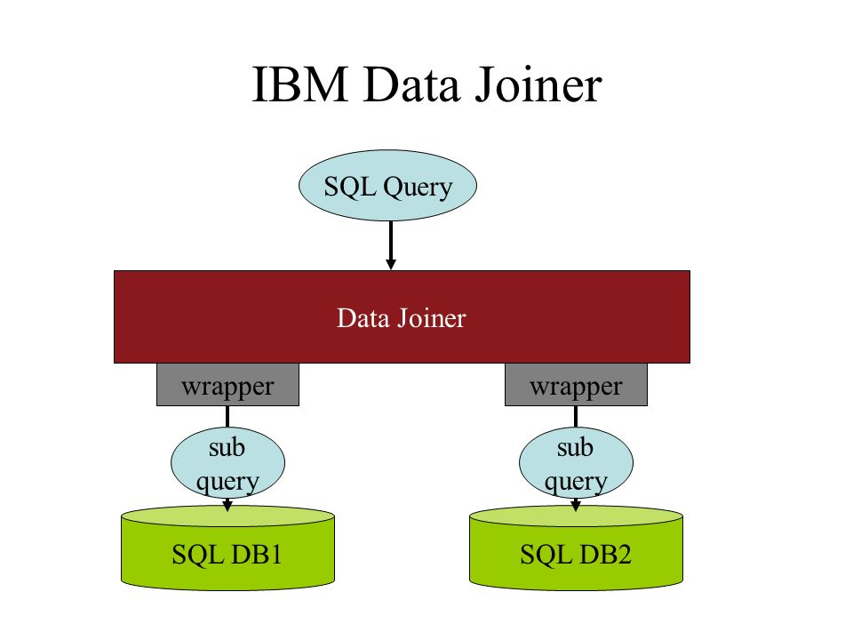 IBM Data Joiner SQL Query Data Joiner SQL DB1SQL DB2 wrapper sub query wrapper sub query
