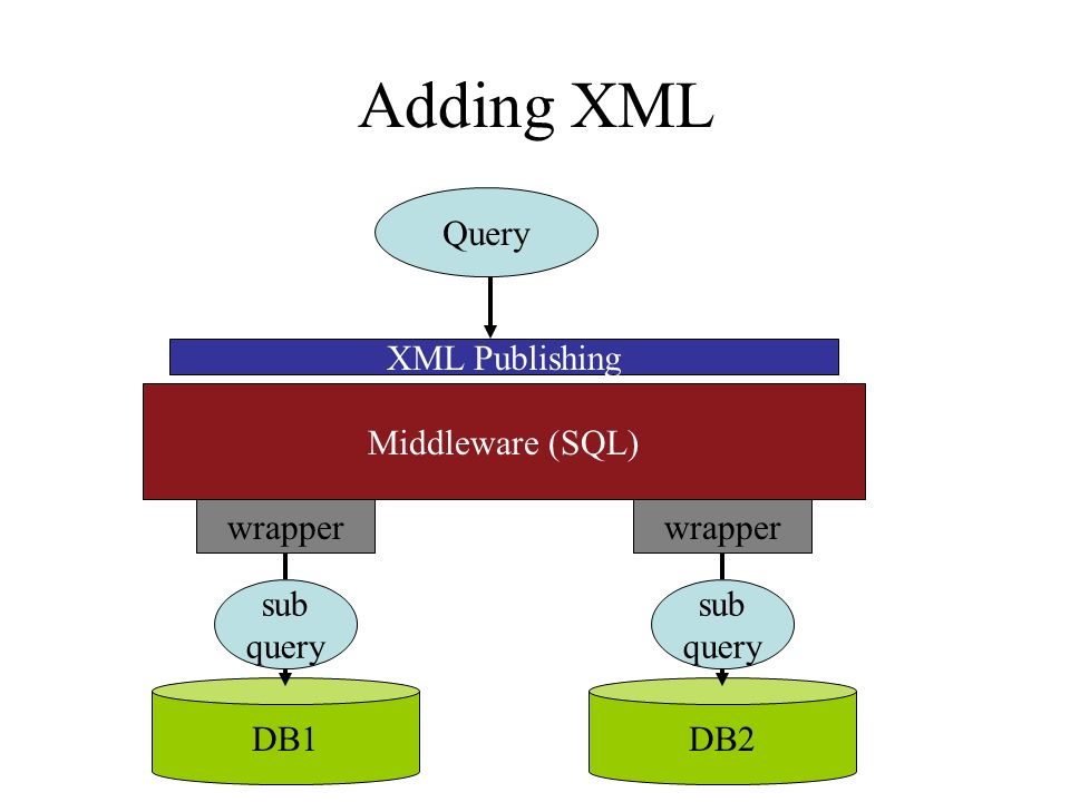 Adding XML Query Middleware (SQL) DB1DB2 wrapper sub query wrapper sub query XML Publishing