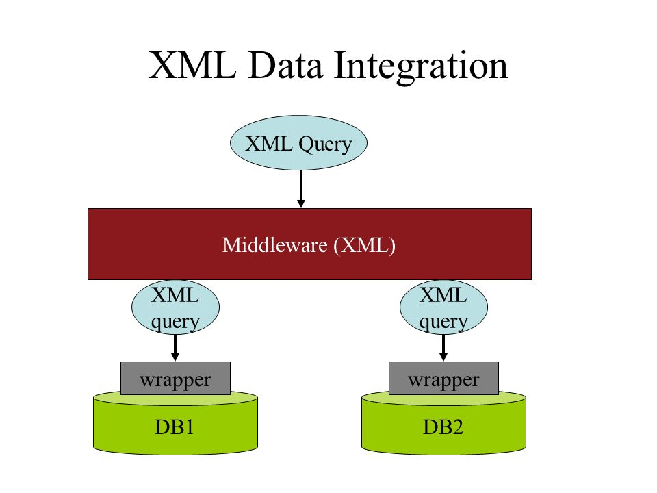 XML Data Integration XML Query Middleware (XML) DB1DB2 wrapper XML query wrapper XML query