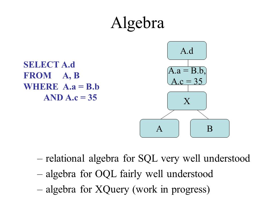 Algebra –relational algebra for SQL very well understood –algebra for OQL fairly well understood –algebra for XQuery (work in progress) SELECT A.d FROM A, B WHERE A.a = B.b AND A.c = 35 A.d A.a = B.b, A.c = 35 X AB
