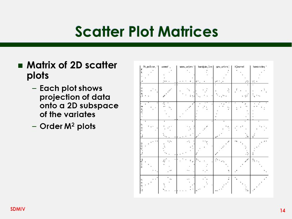 14 SDMIV Scatter Plot Matrices n Matrix of 2D scatter plots – Each plot shows projection of data onto a 2D subspace of the variates – Order M 2 plots