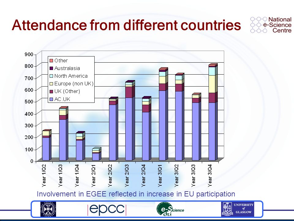 Attendance from different countries Involvement in EGEE reflected in increase in EU participation