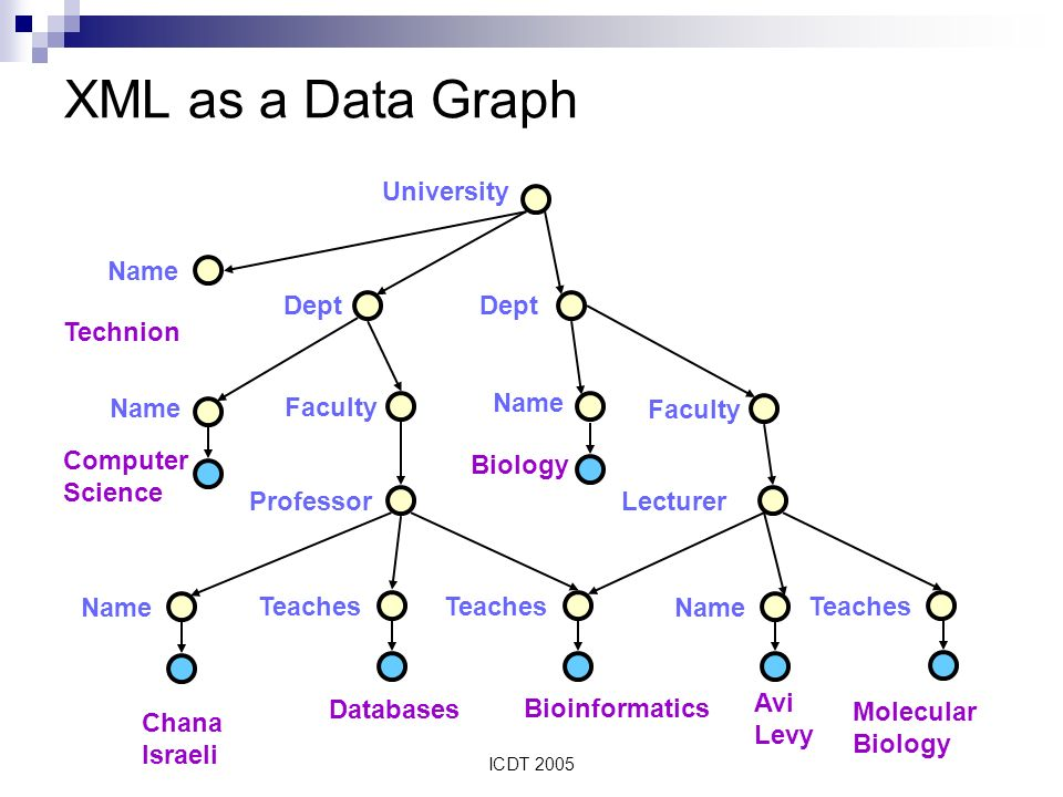 ICDT 2005 XML as a Data Graph Technion University Name Dept Name Faculty Name Faculty Professor Name Teaches Lecturer Name Teaches Computer Science Chana Israeli Databases Bioinformatics Avi Levy Biology Molecular Biology